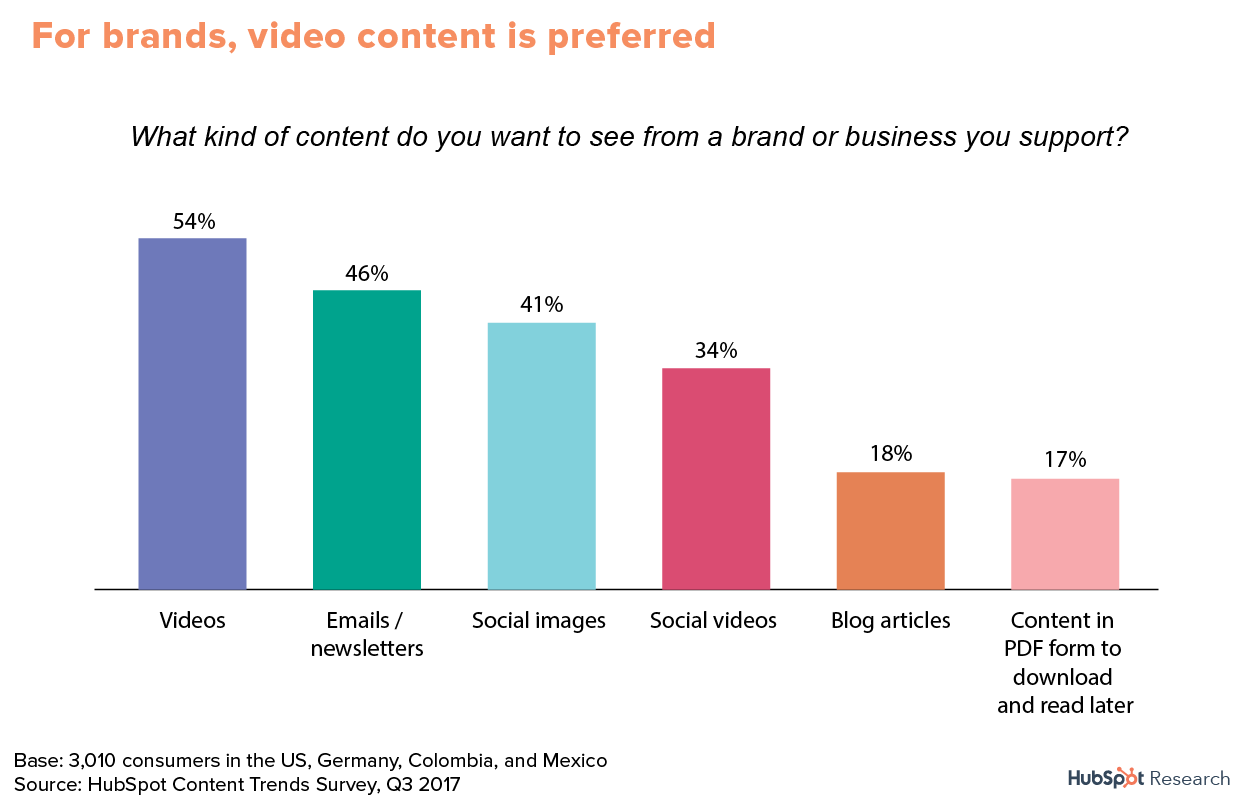 Video and social media marketing are effective tools in Latin America.