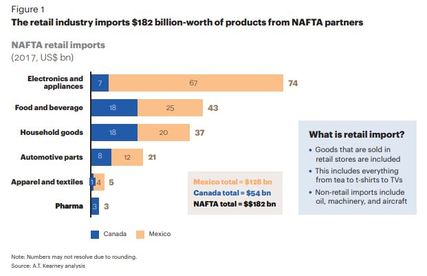 Thanks to NAFTA, Mexico is a large importer of U.S. retail goods.