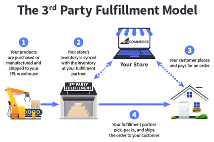 3rd Party Fulfillment Model
